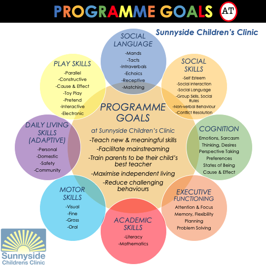 Programme Goals at Sunnyside Children's Clinic