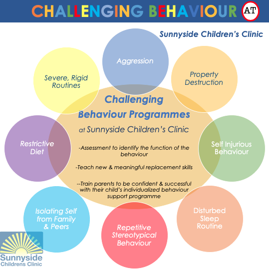 Challenging Behaviour at Sunnyside Children's Clinic